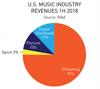 2018年上半期の米国 CD販売が急落、ストリーミングが業界全売上の75%を占める