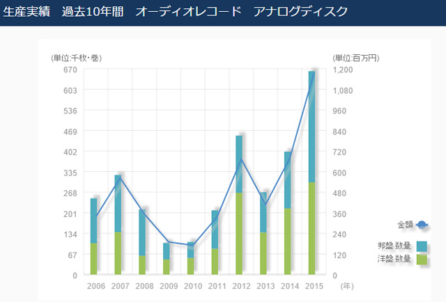 日本レコード協会「2015年の音楽ソフト生産実績」 生産実績 過去10年間 オーディオレコード アナログディスク