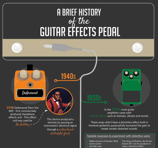 A Brief History of Guitar Effects Pedals [Infographic]