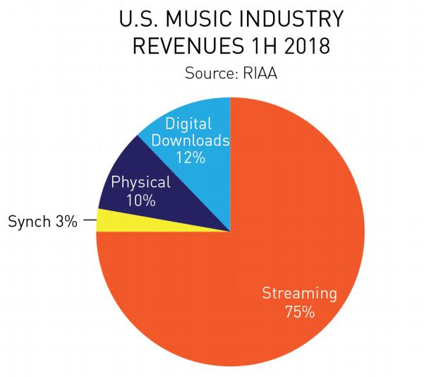 RIAA U.S Music Industry Revenues 1h 2018