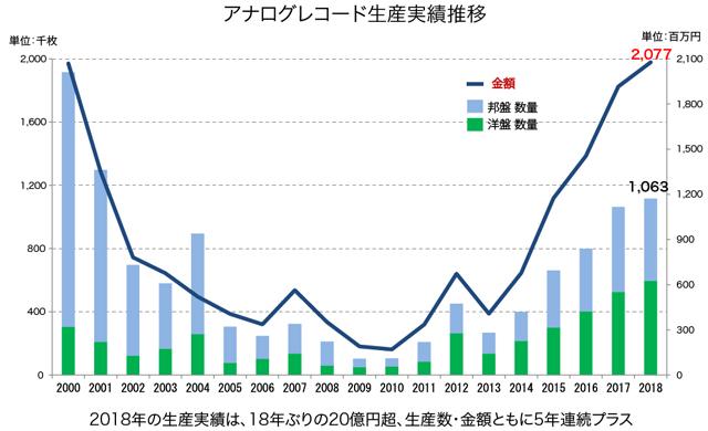 アナログレコード生産実績推移 - 日本レコード協会