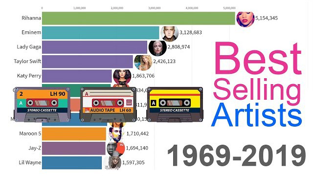 Best-Selling Music Artists 1969 - 2019 - Data Is Beautiful