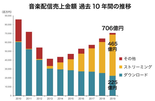 音楽配信売上金額 過去10年間の推移