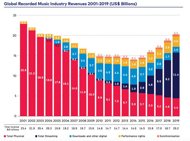 IFPI Global Music Report